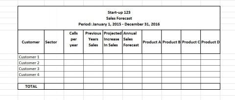 An example of a forecast predicting how much each customer will buy and what product