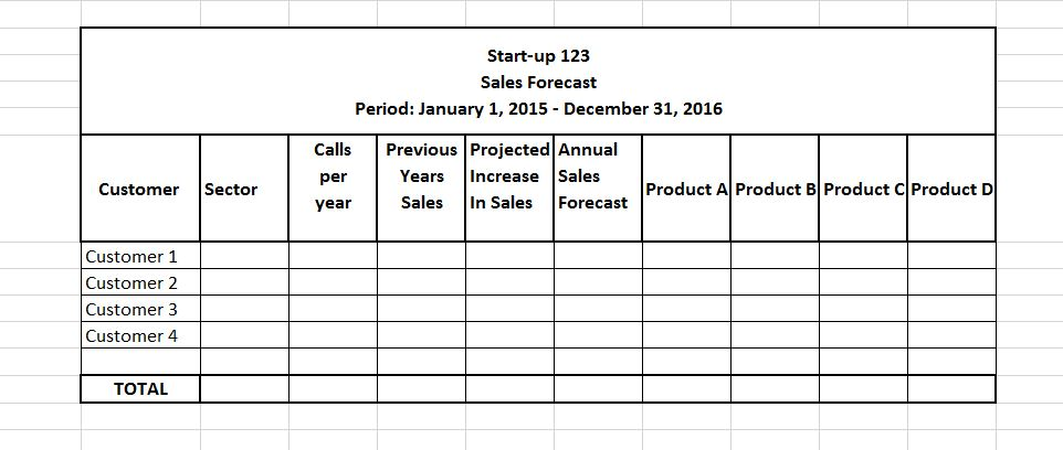 How To Create A Sales Forecast For Your Business  Startups