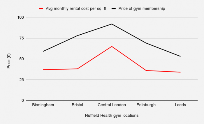 Nuffield Health location and cost ratio