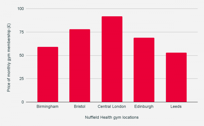 Nuffield Health locations