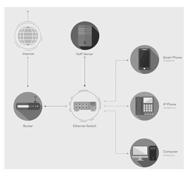 What are VoIP phones?
