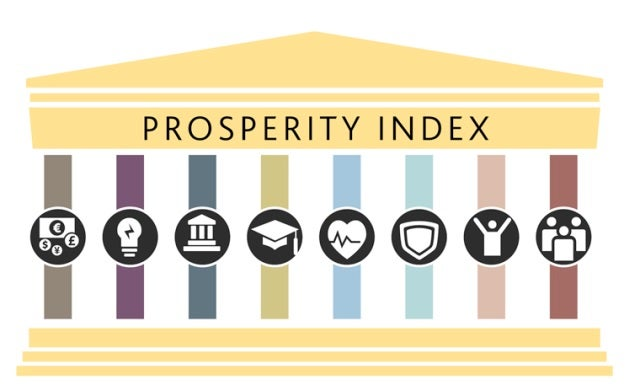 UK 13th most prosperous country in the world