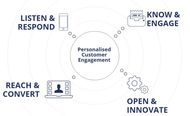 Ecrebo secures £4m Octopus investment to take customer engagement platform global