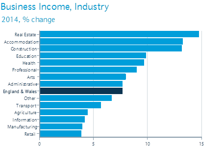 Business income, industry growth