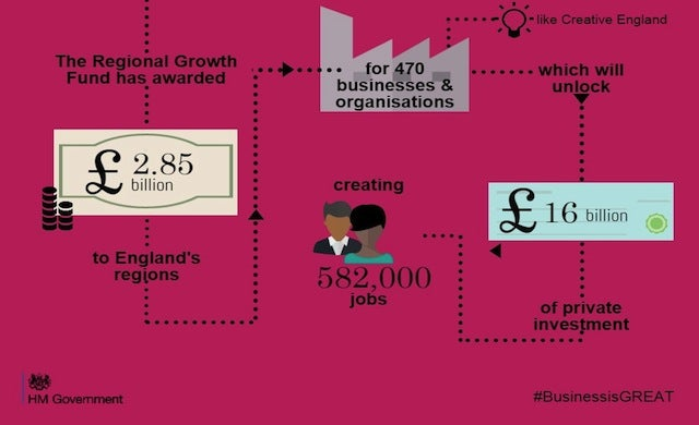 Nick Clegg awards additional £300m to fund local business growth