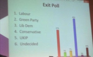 Exit poll resize