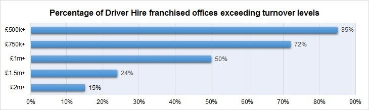 Driver-Hire-franchise-turnover