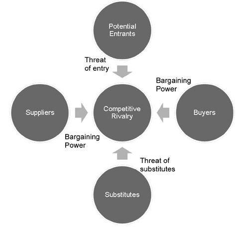 five forces framework
