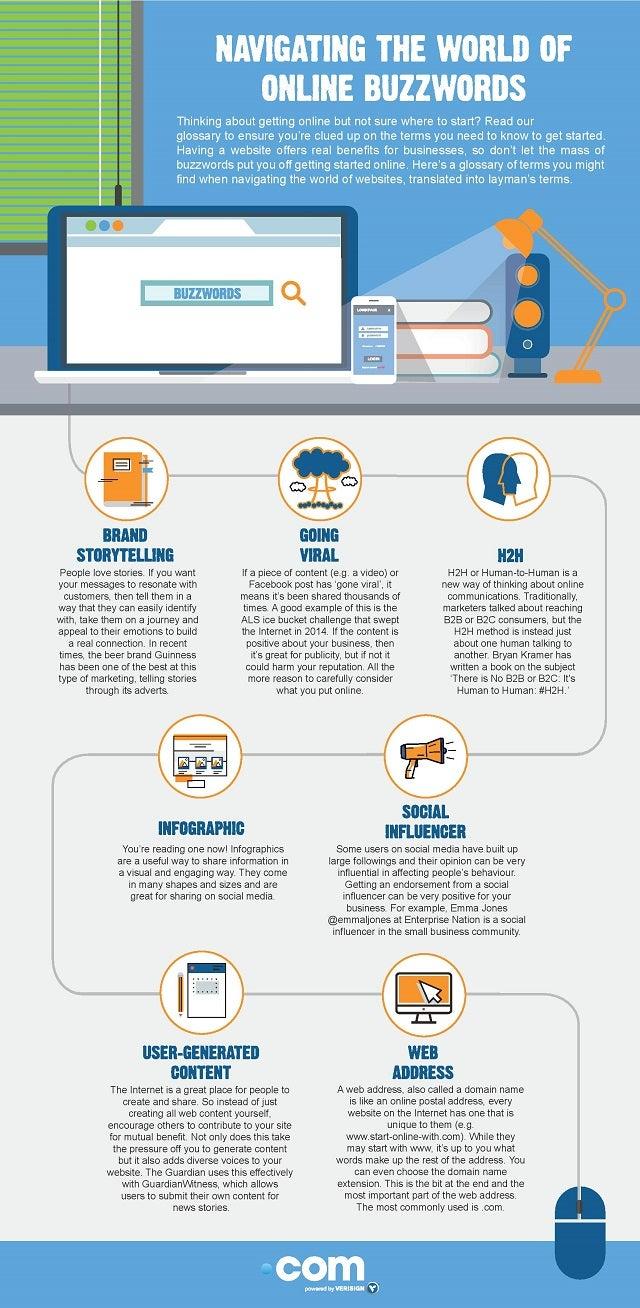Verisign infographic navigating online buzzwords