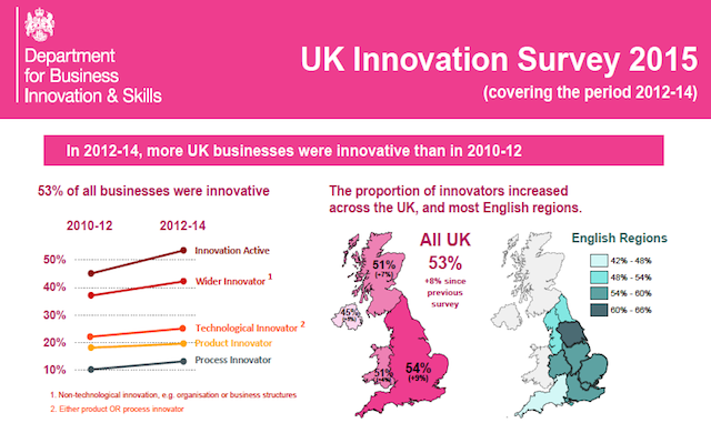 Innovation on the rise among UK small businesses