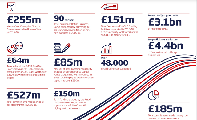 British Business Bank invested £527m in UK small businesses from 2015 to 2016