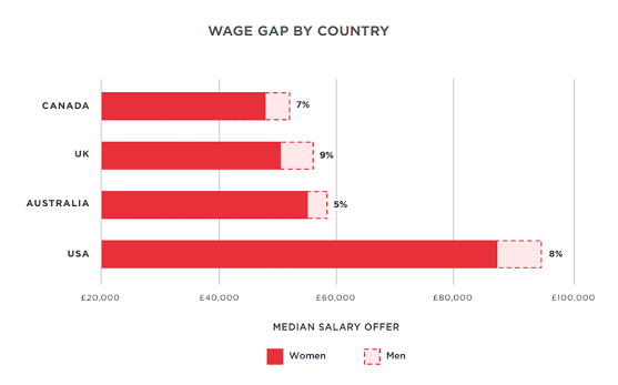 Wage gap by country