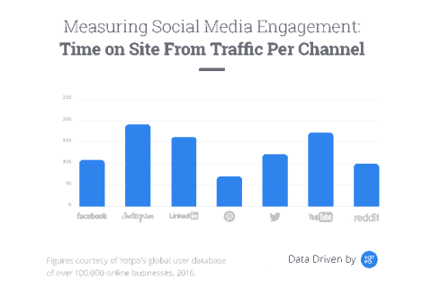 Measuring social media engagement graphic