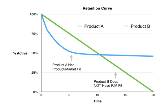Retention curve for product market fit