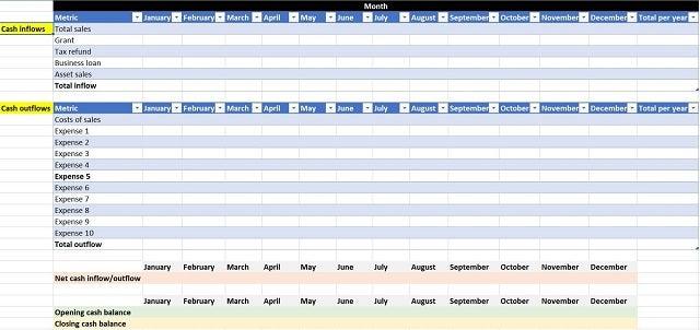 Example final cashflow forecast - How to create a cashflow forecast