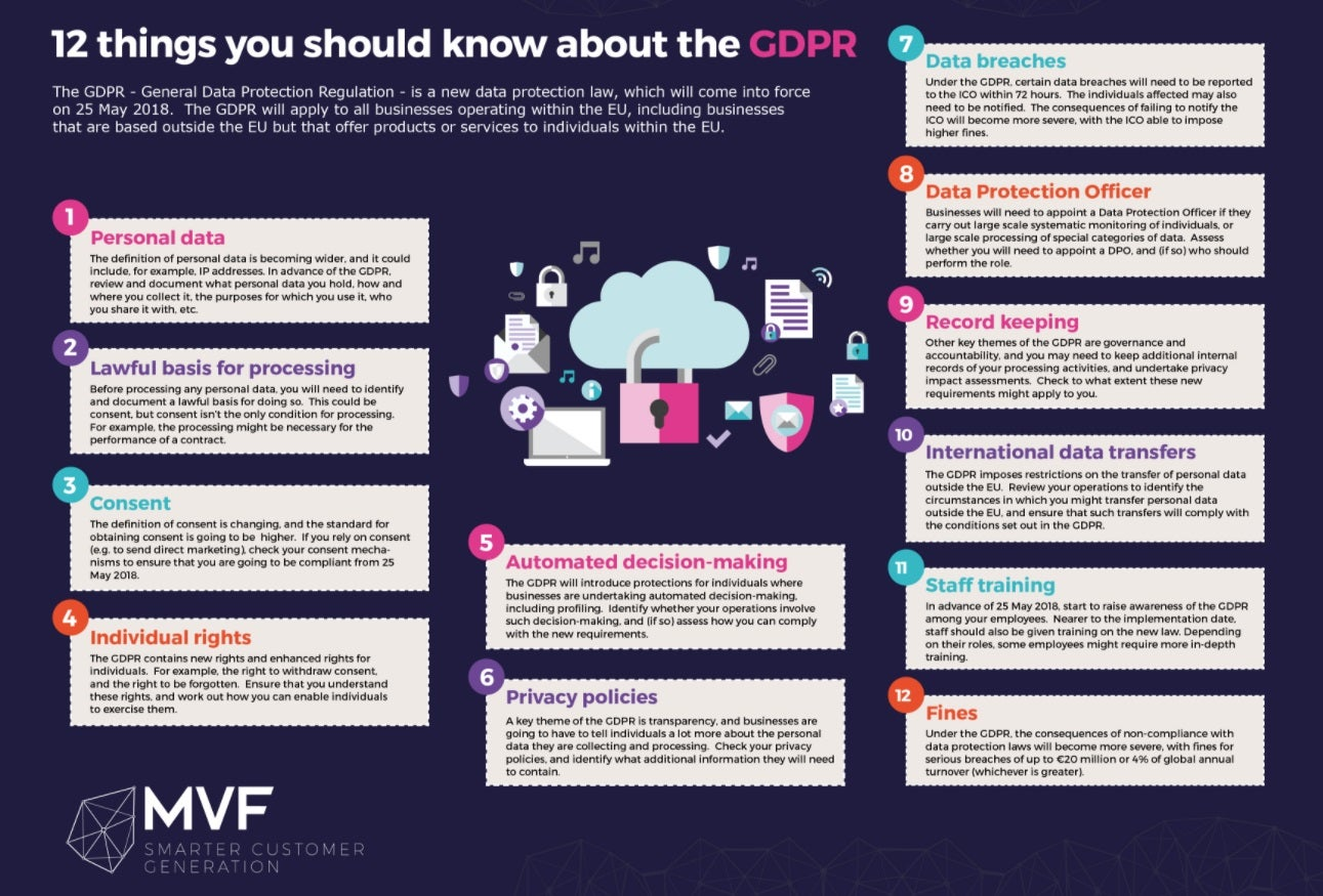 GDPR checklist for businesses