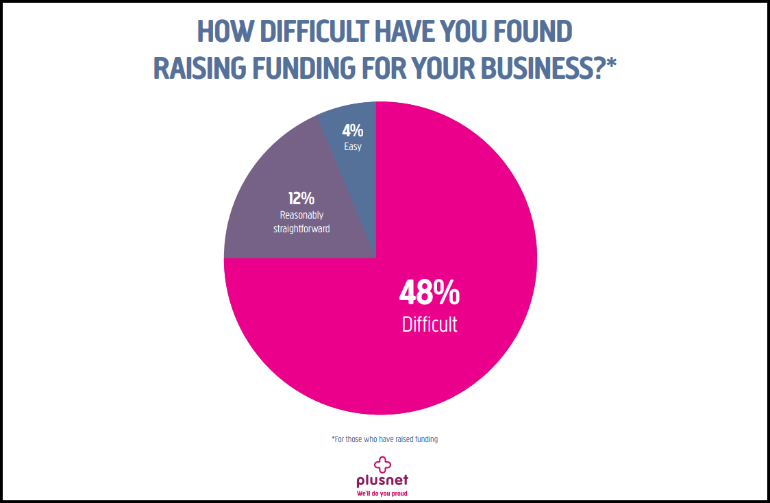 Plusnet Pioneers funding graphic