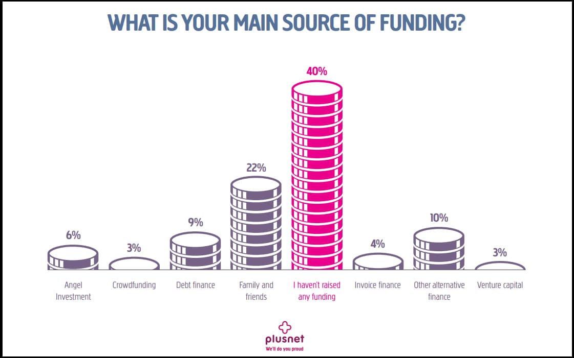 Plusnet Pioneers funding options graphic