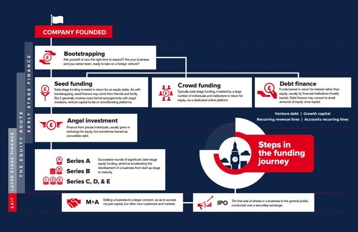 Funding journey for a UK small business start-up scale-up Routes to Finance report from London & Partners