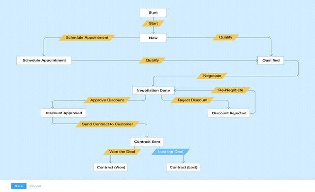 Zoho process feature