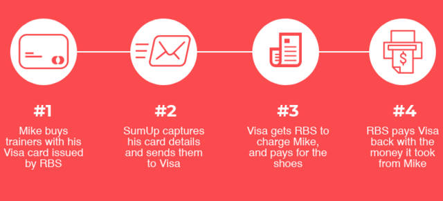 how does sumup work