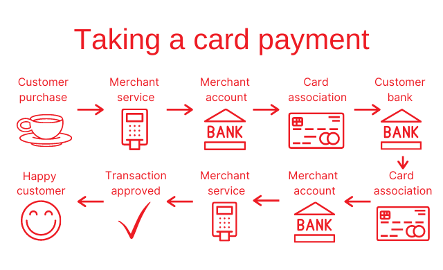 taking a card payment