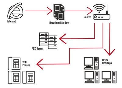 VoIP phone system layout