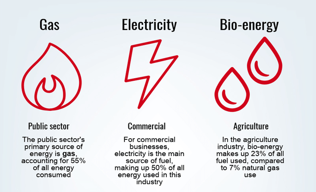 business energy consumption