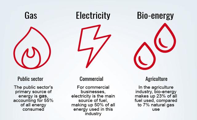business energy consumption