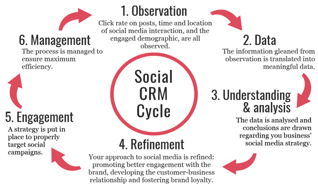 How does social CRM work