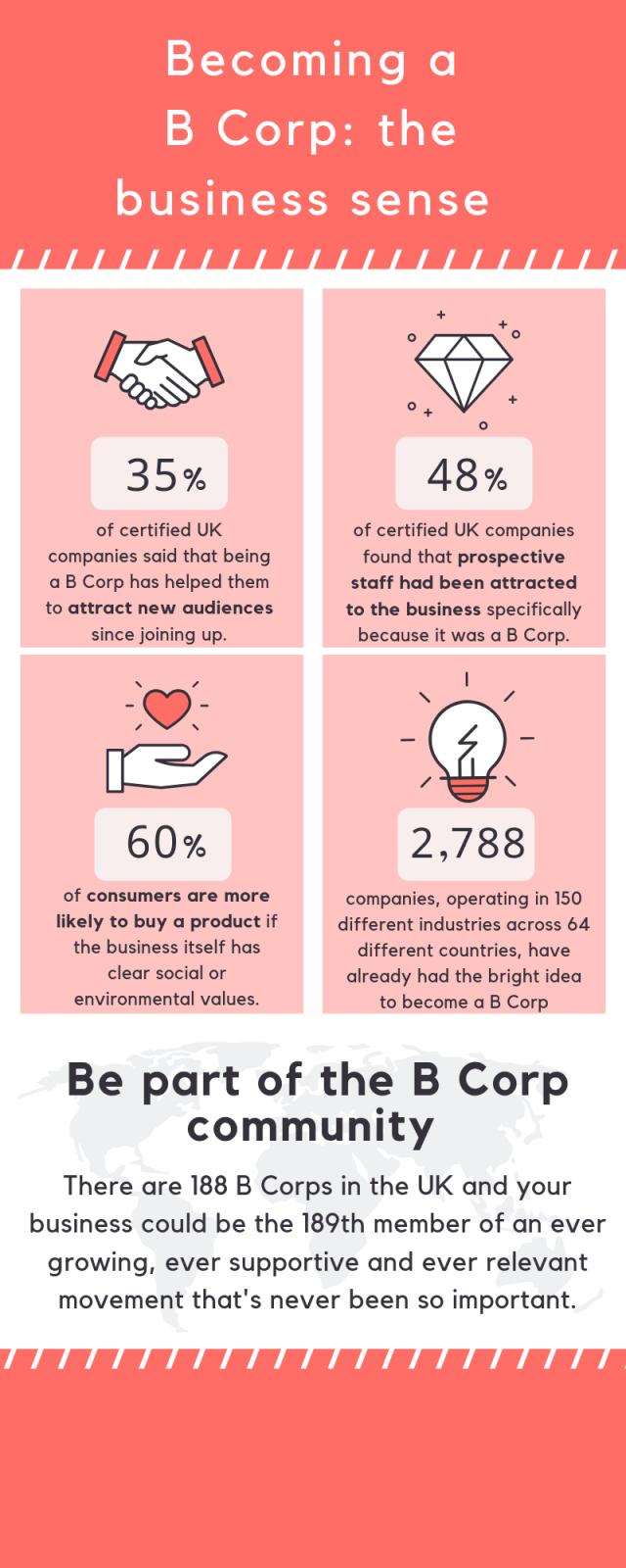 B corp benefits
