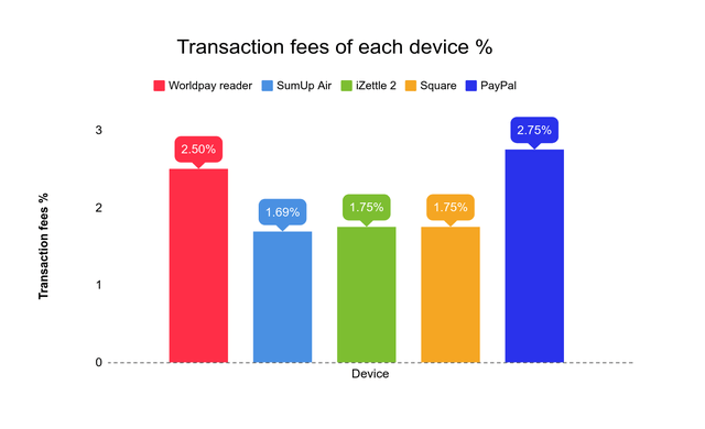 mobile card reader transaction fee