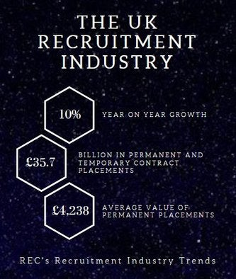 uk recruitment industry stats