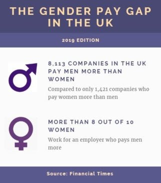 gender pay gap uk stats