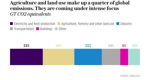 urban-farming-demand