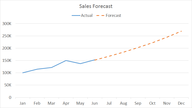 sales-forecast-graph