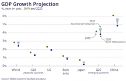 COVID GDP Growth