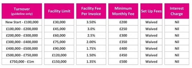 Skipton Select costs table (invoice factoring)