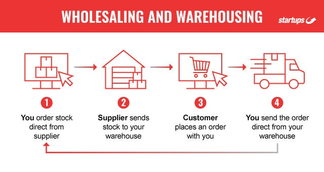 Wholesaling and warehousing