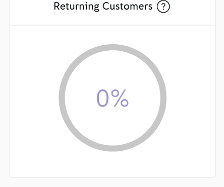 izettle customer loyalty