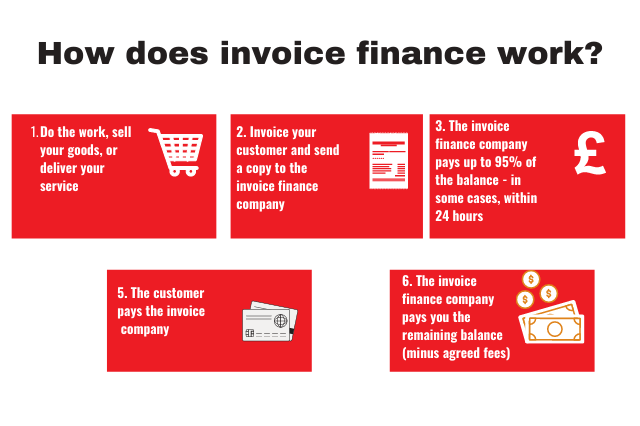 How does invoice finance work