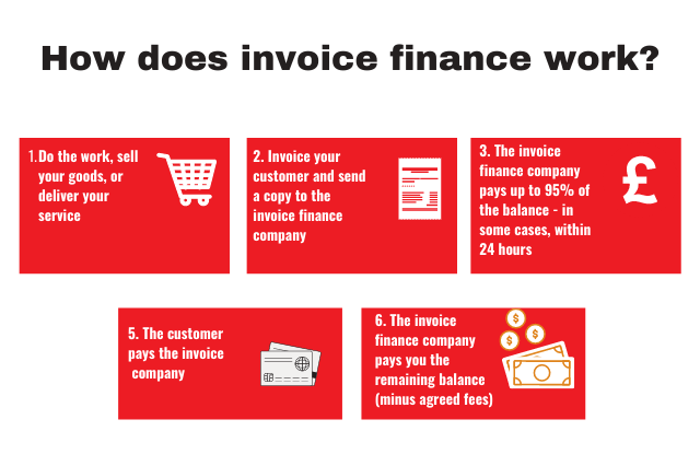 How does invoice finance work new