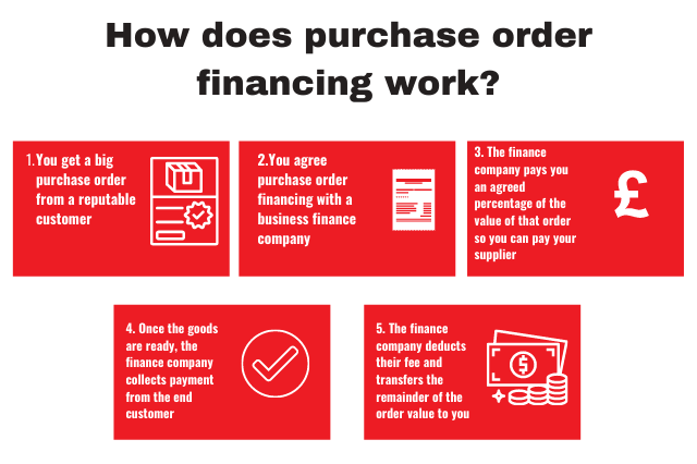 How does purchase order financing work