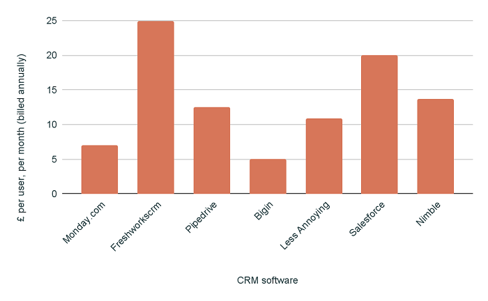 Best CRM systems price