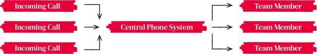 multi-linephonesystems_howtheywork