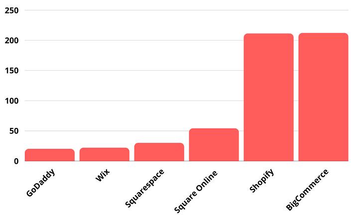 Shopify ecommerce comparison