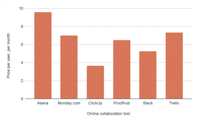 Pricing chart team collaboration tools