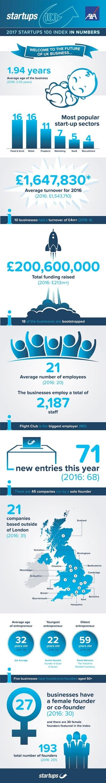 Startups 100 2017 index infographic (002)