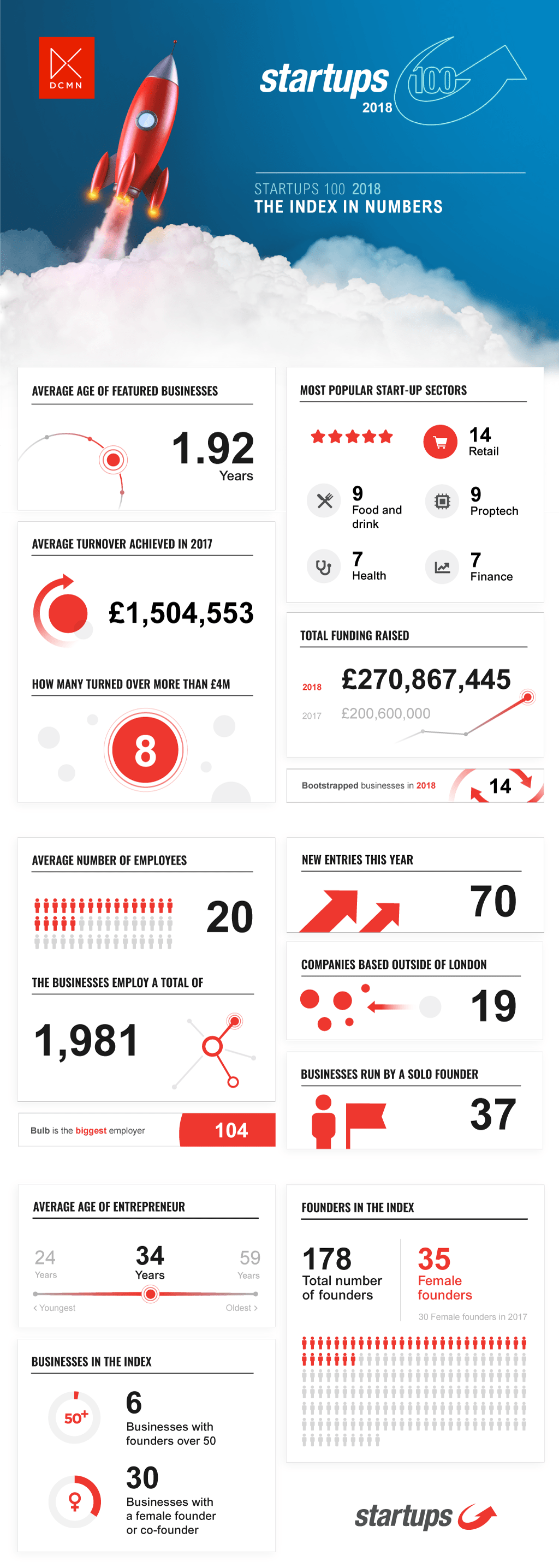 Startups 100 2018 infographic