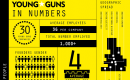 £113m turnover, £114m raised: The numbers behind this year's Young Guns